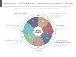 View Best Practices In Quality Management Diagram Powerpoint Presentation Templates