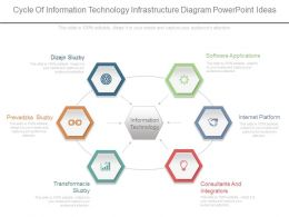 View Cycle Of Information Technology Infrastructure Diagram Powerpoint Ideas