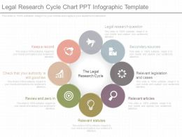 View Legal Research Cycle Chart Ppt Infographic Template