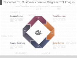 View Resources To Customers Service Diagram Ppt Images