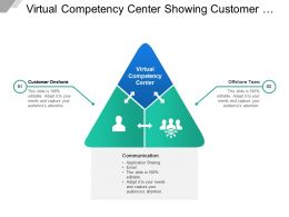 Virtual Competency Center Showing Customer Onshore And Offshore Team