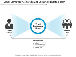 Virtual Competency Center Showing Onshore And Offshore Team