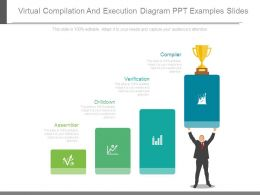 Virtual Compilation And Execution Diagram Ppt Examples Slides