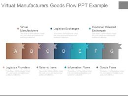 Virtual Manufacturers Goods Flow Ppt Example