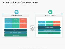 Virtualization Vs Containerization Containerization A Step Forward For Digital Transformation Ppt Powerpoint