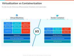 Virtualization Vs Containerization Hypervisor Powerpoint Presentation Graphics Tutorials