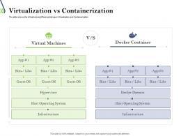 Virtualization Vs Containerization Ppt Powerpoint Presentation Model Icon