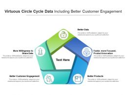 Virtuous Circle Cycle Data Including Better Customer Engagement