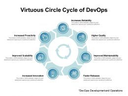 Virtuous Circle Cycle Of DevOps