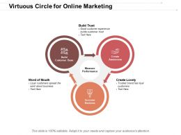 Virtuous Circle For Online Marketing