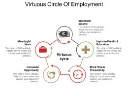 Virtuous Circle Of Employment