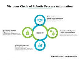 Virtuous Circle Of Robotic Process Automation