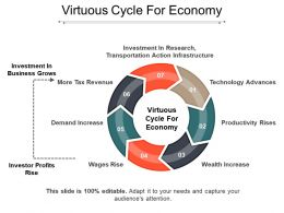 Virtuous Cycle For Economy