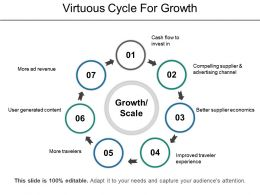 Virtuous Cycle For Growth