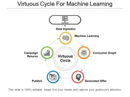 Virtuous Cycle For Machine Learning