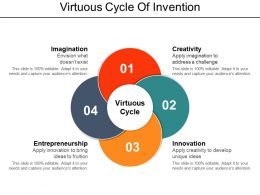 Virtuous Cycle Of Invention