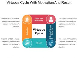 Virtuous Cycle With Motivation And Result