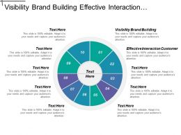 Visibility Brand Building Effective Interaction Customer Quality Traffic