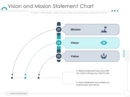 Vision And Mission Statement Chart Company Ethics Ppt Sample