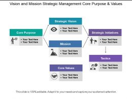 Vision And Mission Strategic Management Core Purpose And Values