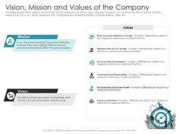 Vision Mission And Values Of The Company Pitch Deck Raise Debt IPO Banking Institutions Ppt Information