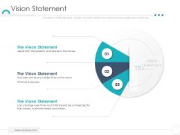 Vision Statement Company Ethics Ppt Sample