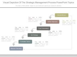 Visual Depiction Of The Strategic Management Process Powerpoint Topics