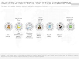 Visual Mining Dashboard Analysis Powerpoint Slide Background Picture