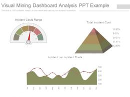 Visual Mining Dashboard Analysis Ppt Example