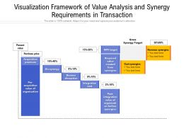 Visualization Framework Of Value Analysis And Synergy Requirements In Transaction