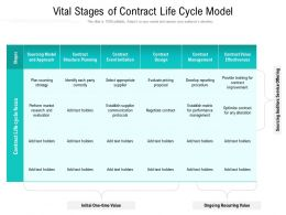 Vital Stages Of Contract Life Cycle Model