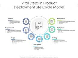 Vital Steps In Product Development Life Cycle Model