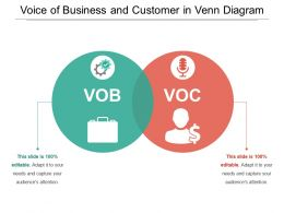 Voice Of Business And Customer In Venn Diagram