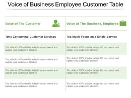 Voice Of Business Employee Customer Table