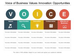 Voice Of Business Values Innovation Opportunities