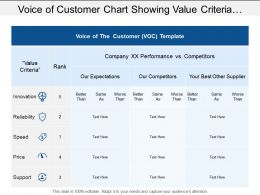 Voice Of Customer Chart Showing Value Criteria With Innovation And Reliability
