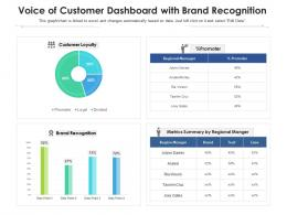 Voice Of Customer Dashboard With Brand Recognition