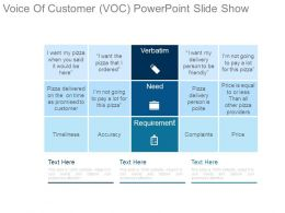 Voice Of Customer Voc Powerpoint Slide Show