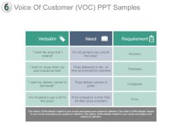 Voice Of Customer Voc Ppt Samples