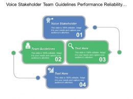 Voice Stakeholder. Team Guidelines Performance Reliability Involved Employees