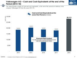 Volkswagen Ag Cash And Cash Equivalents At The End Of The Period 2014-18