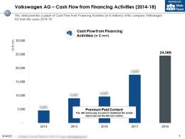Volkswagen Ag Cash Flow From Financing Activities 2014-18