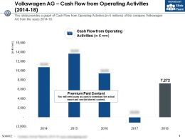 Volkswagen Ag Cash Flow From Operating Activities 2014-18