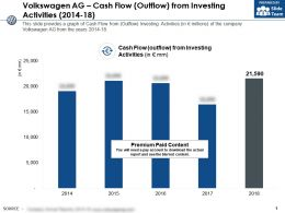 Volkswagen Ag Cash Flow Outflow From Investing Activities 2014-18