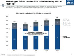 Volkswagen Ag Commercial Car Deliveries By Market 2014-18