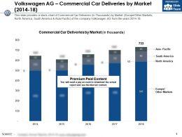 Volkswagen Ag Commercial Car Deliveries By Market 2014-18