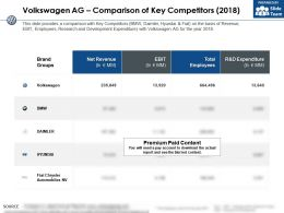 Volkswagen Ag Comparison Of Key Competitors 2018