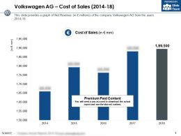 Volkswagen Ag Cost Of Sales 2014-18