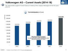 Volkswagen Ag Current Assets 2014-18