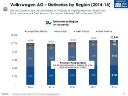 Volkswagen Ag Deliveries By Region 2014-18